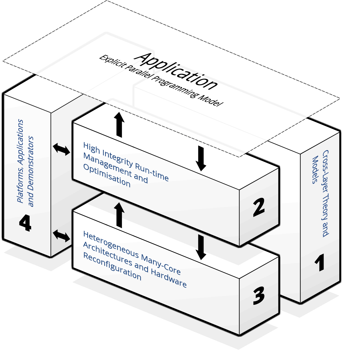 Research Themes Diagram