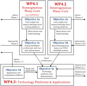 Interrelation of Theme 4's workpackages (WPs) and output objectives